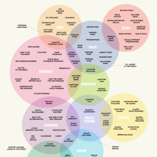 See A Venn Diagram Connecting Reality Tv Shows Vulture