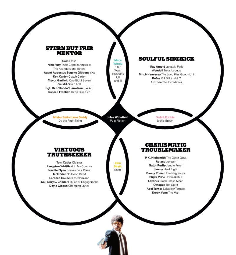 read the samuel l  jackson venn diagram