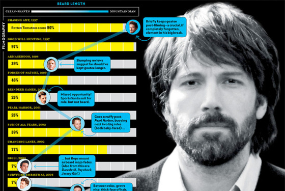 Beards Are the Secret to Ben Affleck's Blockbusters