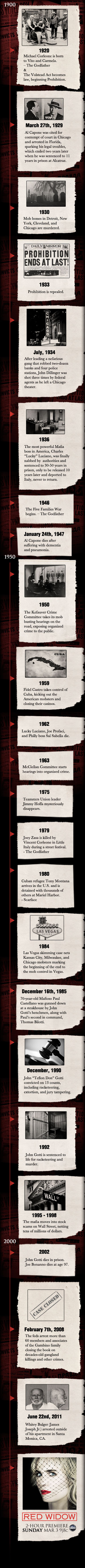 Century of Scandals timeline