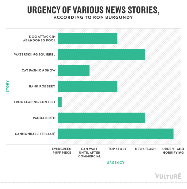 Urgency of Various News Stories, according to Ron Burgundy