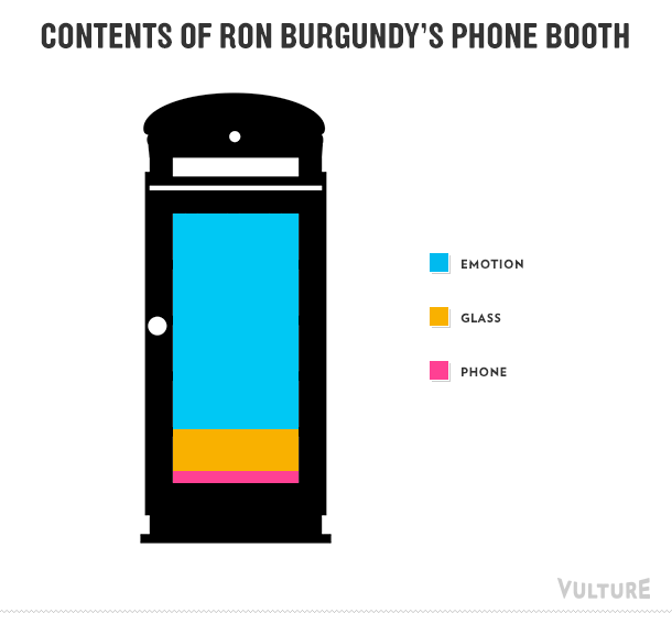 Contents of Ron Burgundy's phone booth