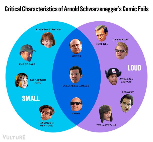 Venn Diagramming The Critical Characteristics Of Schwarzeneggers