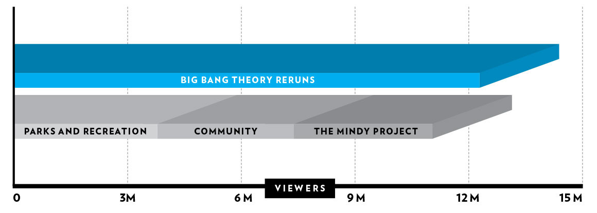 f45c20449997 Why Are 23.4 Million People Watching The Big Bang Theory