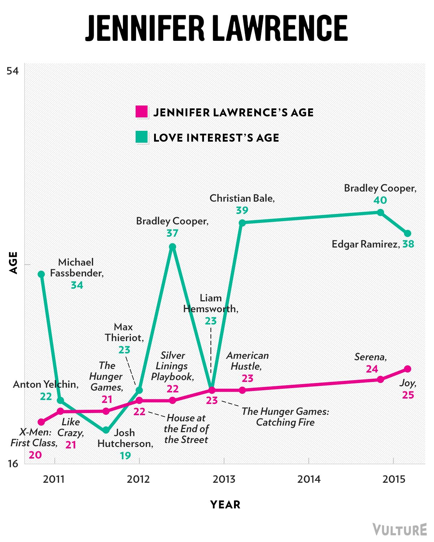 dating age gap chart