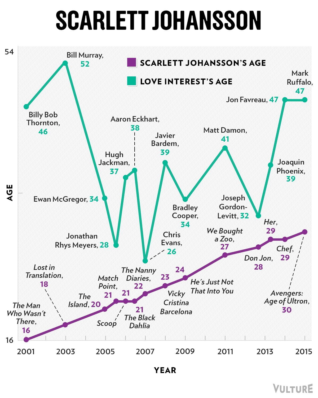 Dating crazy women graph